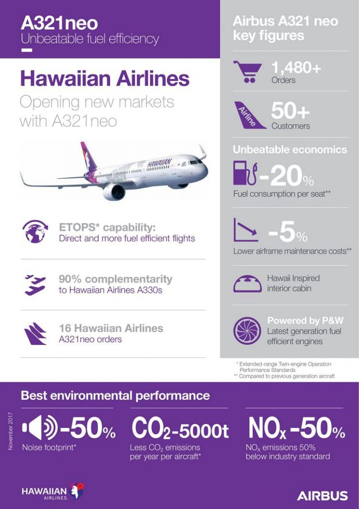 Airbus A321Neo Hawaiian Airlines New Aircraft Fleet