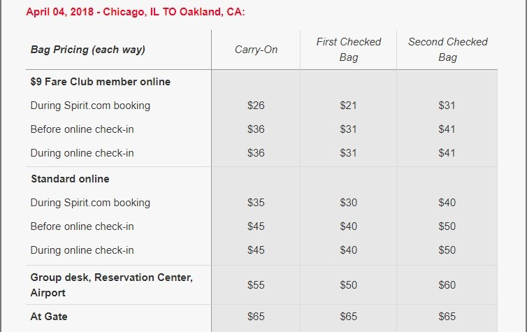 Spirit Airlines Tickets Booking Bag pricing